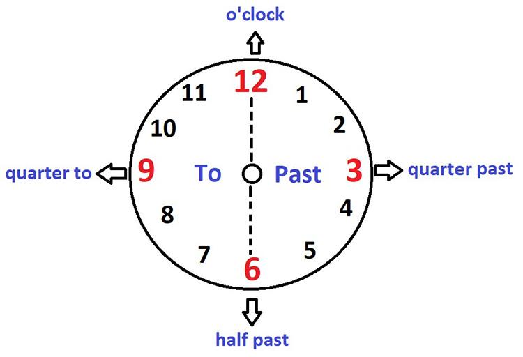 часы на английском